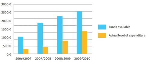 Fig. 1 Discrepancy between total funds available and funds spent. Trémolet and Binder, 2013, 12