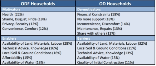 Plan ODF sustainability table