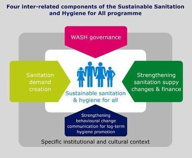 SNV | Sanitation Updates