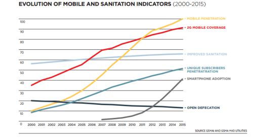 Source: Nique, M. & Smertnik, H., 2015. The role of mobile in improved sanitation access. GSMA Mobile for Development Utilities Programme