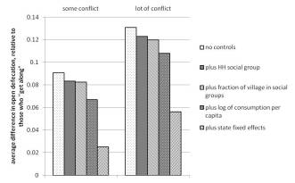 conflict-and-od