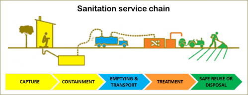 Sanitation_service_chain-1000x385.png