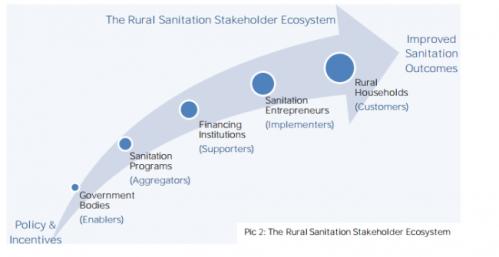 rural_sanitation_stakeholder_ecosystem-650x335