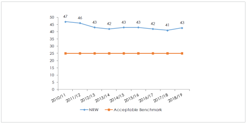 Kenya-WASREB-Impact-Report-2018-19_Non-revenue-water